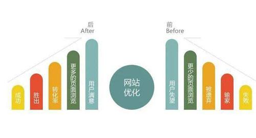 黄石seo优化公司